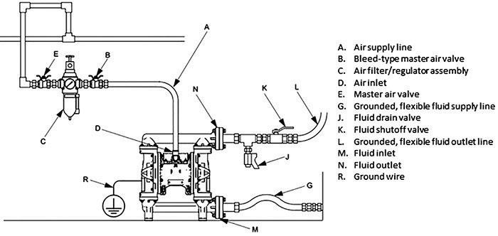 Install tips for diaphragm pumpsKleen-Rite